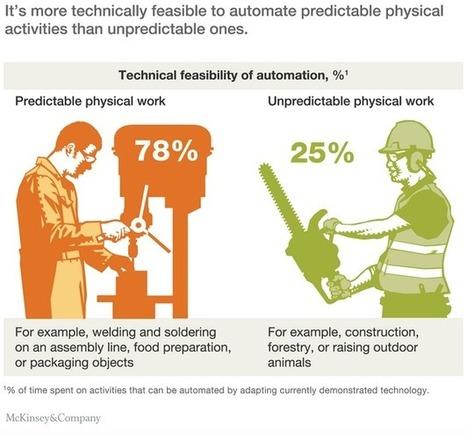 Où les machines pourraient déjà remplacer les humains, et où elles ne le pourraient pas (encore) | Ressources pour la Technologie au College | Scoop.it