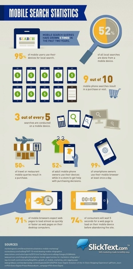 Les 10 derniers chiffres sur la recherche mobile à retenir pour 2014 ! - #Arobasenet | Mobile SEO MSEO | Scoop.it