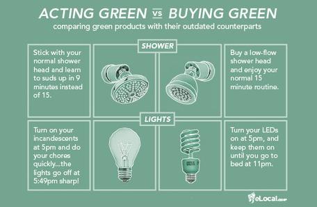 Infographic: Acting Green vs Buying Green | green infographics | Scoop.it