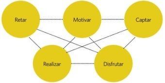 Gamificación. Nueva tendencia en la gestión y desarrollo de personas | RR.HH 2.0 | Scoop.it