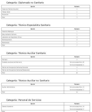 188 plazas para el Servicio Murciano de Salud. Categorías. | Emplé@te 2.0 | Scoop.it