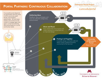 Art of Hosting | StoryMap » Collaborative Creation for Technology ... | Art of Hosting | Scoop.it