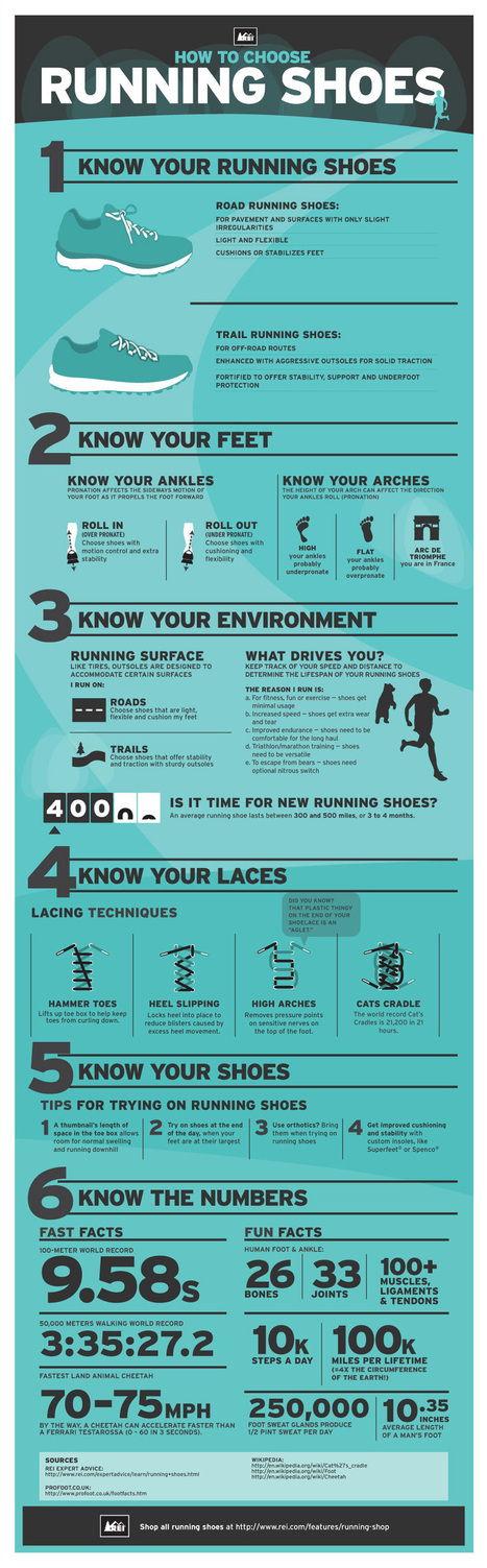 Running Shoes Infographic: How to Choose the Right Running Shoes for You | Man Grooming | Scoop.it