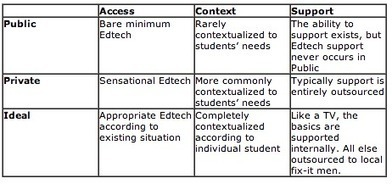 Educational Technology Debate   Aprendizaje y redes abiertas.   Scoop.it