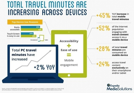 What Content Travelers Seek Online | MarketingHits | Scoop.it
