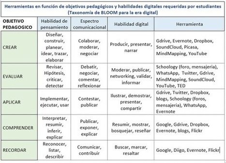 Taxonomía Bloom para la era digital | EDUDIARI 2.0 DE jluisbloc | Scoop.it