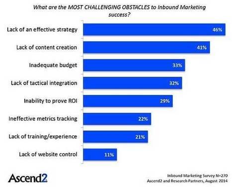 B2B Inbound Marketing Snapshot: Top Goals, Tactics, and Challenges | b2b marketing | Scoop.it