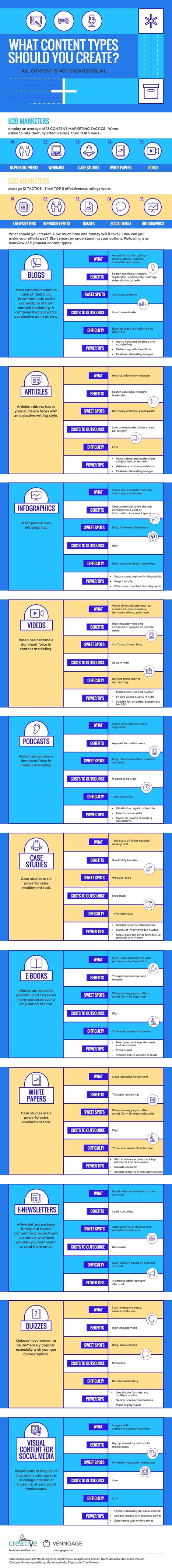 What Content Types Should You Create? #Infographic | Social Media, SEO, Photography | Scoop.it