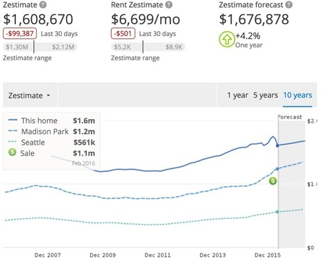 Zillow CEO Spencer Rascoff Sold Home For Much Less Than Zestimate | Real Estate Scoops for FL Space Coast | Scoop.it