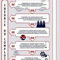 Conspirationnisme et complotisme (EMI) | Ressources pédagogiques. CDI du LP Clément Ader | Scoop.it