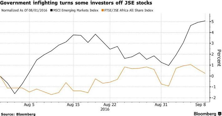 La Bolsa de Sudáfrica se pierde el rally de los Mercados Emergentes | Top Noticias | Scoop.it