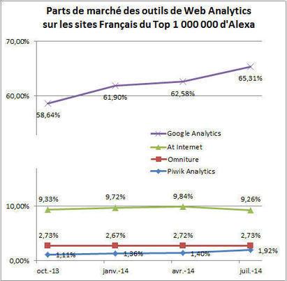 Part de marché : Google Analytics continue de progresser en France | Mesure de la performance | Scoop.it