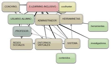 eLearning inclusovo e Inteligencia coolhunting | Reevolución Educativa | Scoop.it