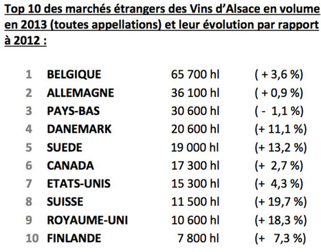 Commercialisation des Vins d'Alsace en 2013 : Des exportations en ...   Autour du vin   Scoop.it