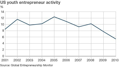 US youth entrepreneurship on the slide | Great Business Ideas | Scoop.it