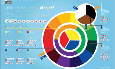 Cómo reaccionamos al color #infografia #infographic #design #marketing | El Blog de Pato Giacomino | Scoop.it