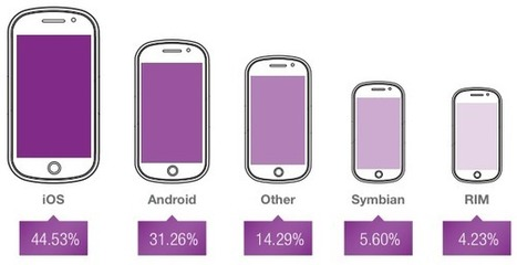 Opera Report: iOS Still King for Mobile Traffic, Monetization | Designing  service | Scoop.it
