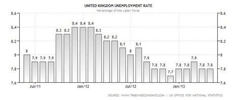 United Kingdom Unemployment Rate | GCSE Economics | Scoop.it
