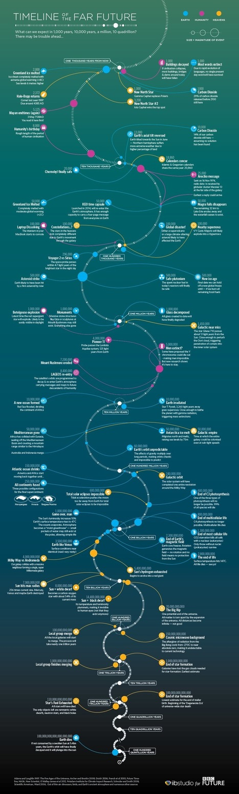 Timeline of the far future - Infographic | Content marketing | Scoop.it