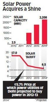 Solar Power: Cost of production dropped 60%; price to equal thermal power's in three years - The Economic Times on Mobile | leapmind | Scoop.it