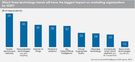 Les tendances qui définiront le marketing d'ici 2020 | Digital et Expérience client omnicanal | Scoop.it