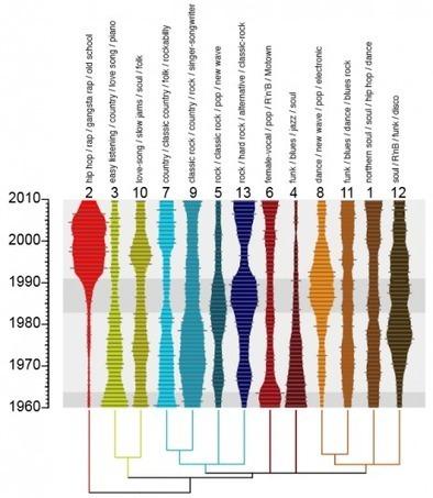 Musique: la science des données peut-elle expliquer la culture? - Rue89 | Musiques | Scoop.it