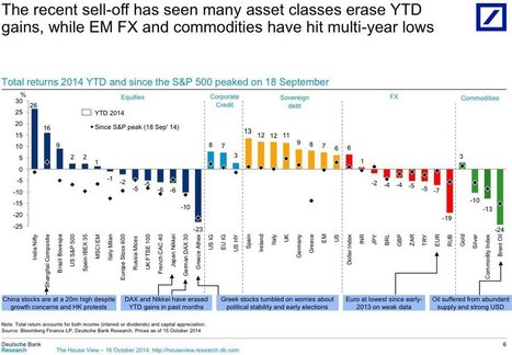 Here's The Year-To-Date Performance Of Every Major Asset Class In The World   Asset Management   Scoop.it