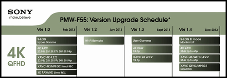 Sony FS700 4K Recorder Support Coming in July, and Complete F5/F55 Firmware Timeline Revealed. By Joe Marine   Gear in Motion   Scoop.it