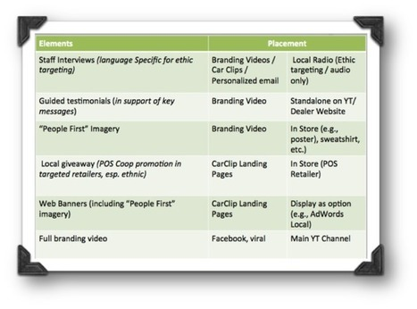 The Ninth Commandment of Automotive Video Marketing: Make More Than One Video [How to Plan a Campaign] | WeSellDigitally.com Weekly Digest | Automotive Video Marketing | Scoop.it
