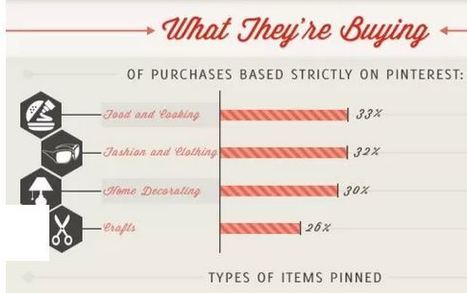 PURCHASES -- The Pinterest Effect: From Pin to Purchase - Search Engine Journal | Pinterest for Business | Scoop.it