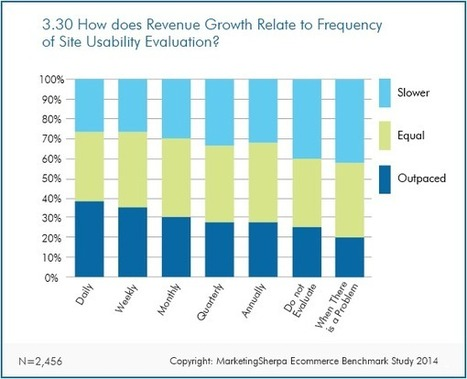 Ecommerce Research Chart: Website usability and revenue growth | Websites - ecommerce | Scoop.it