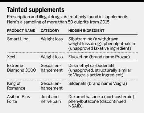 Feature: Revealing the hidden dangers of dietary supplements | Erba Volant - Applied Plant Science | Scoop.it