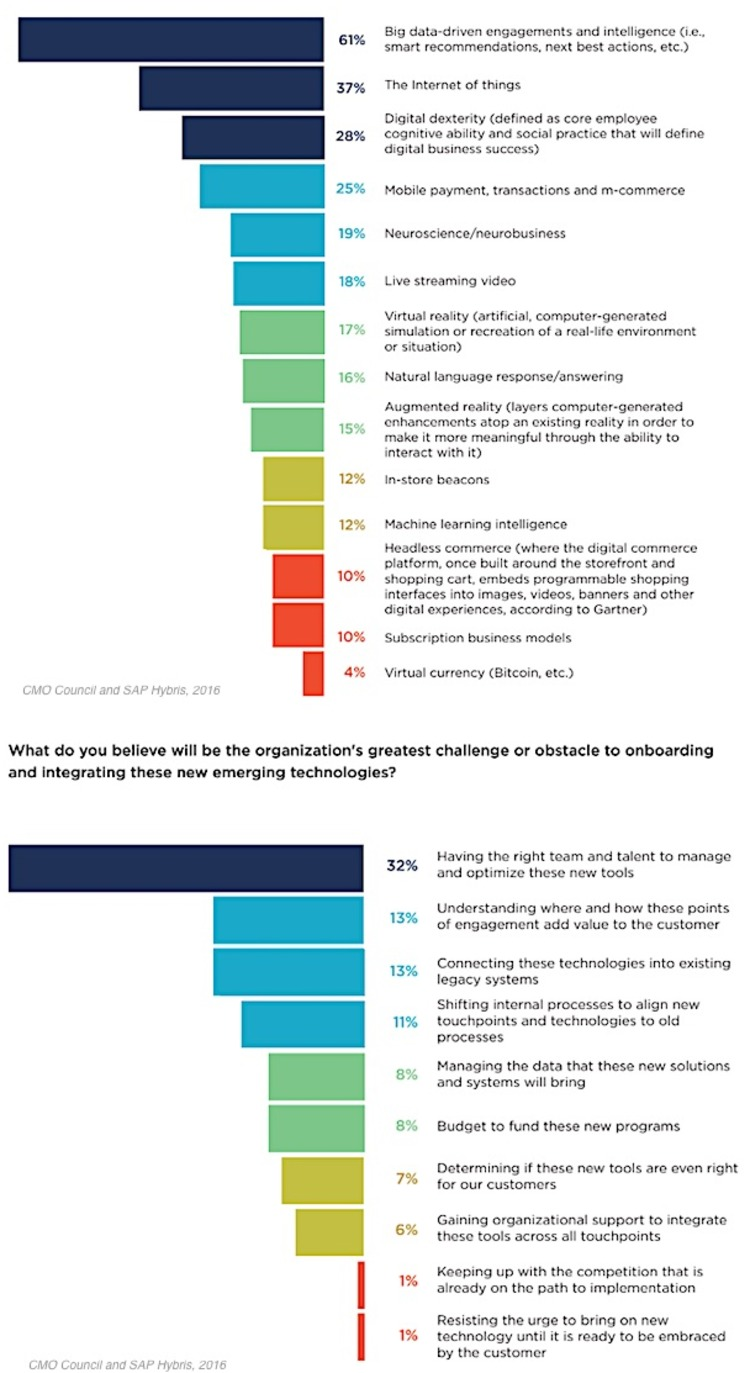 CMO Survey: Which Emerging Technology Will Transform the Customer Experience? - Profs | The MarTech Digest | Scoop.it