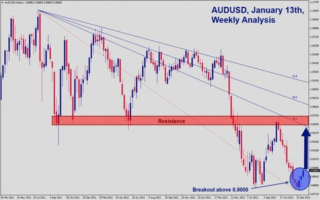 AUD/USD Weekly Signal- Jan. 14, 2014 | Daily Forex News 1.14.2014 | Scoop.it