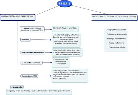Mapa conceptual sobre Abp   Aprendizaje basado en proyectos   Scoop.it