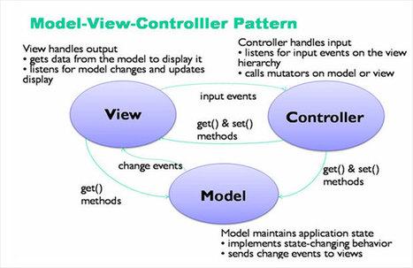 PHP MVC Development Company, PHP MVC Development, PHP MVC Development India, PHP Model-View-Controller Development, PHP MVC Development Services | Varta Agm Batteries | Scoop.it