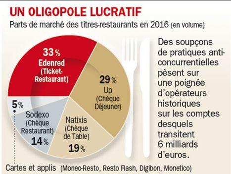 Titres-restaurants: les grands groupes digèrent mal Resto Flash | Innovation, Commerce & Culture | Scoop.it