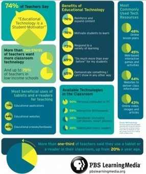 Technology Relevance in Education from Teachers' Perspective ... | Evolve with 21st Century Skills | Scoop.it