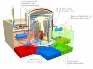 EPR : à la fois réacteur et technologie nucléaire | Le groupe EDF | Scoop.it