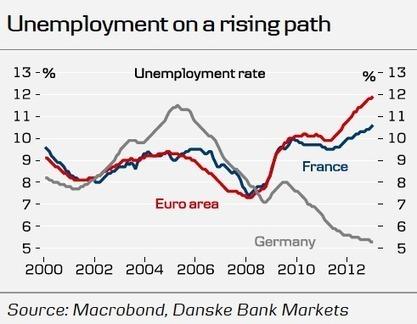 Deze grafiek vertelt waarom de EU niets tegen de stijgende werkloosheid onderneemt | ChelseaKuijperVerzorgingsstaat | Scoop.it
