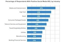 Are Companies Getting a Positive ROI From Social Media? | Social Media in B2B | Scoop.it