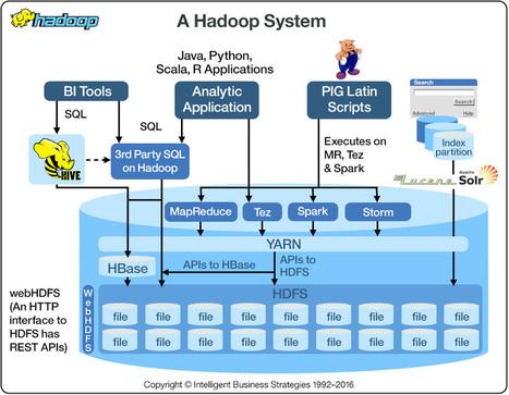 What is Hadoop? | agent-based simulation | Scoop.it