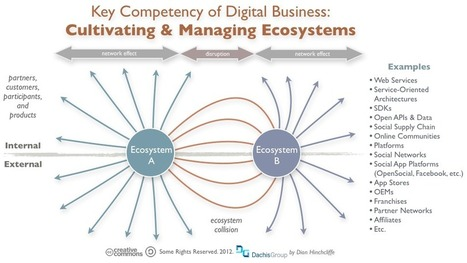 Enterprises and Ecosystems: Why Digital Natives Are Dethroning The Old Guard | interest graph marketing | Scoop.it