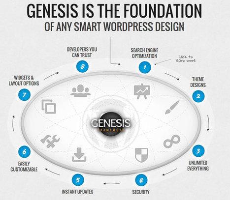 Présentation du Framework de thème WordPress Genesis | Au fil du Web | Scoop.it