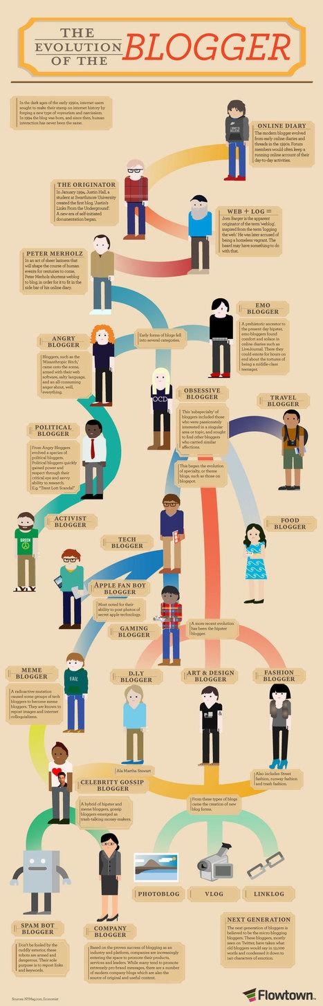 blogger-infografik-2.jpg (1000x3114 pixels) | Social Media, Marketing, PR, Corporate Communication | Scoop.it