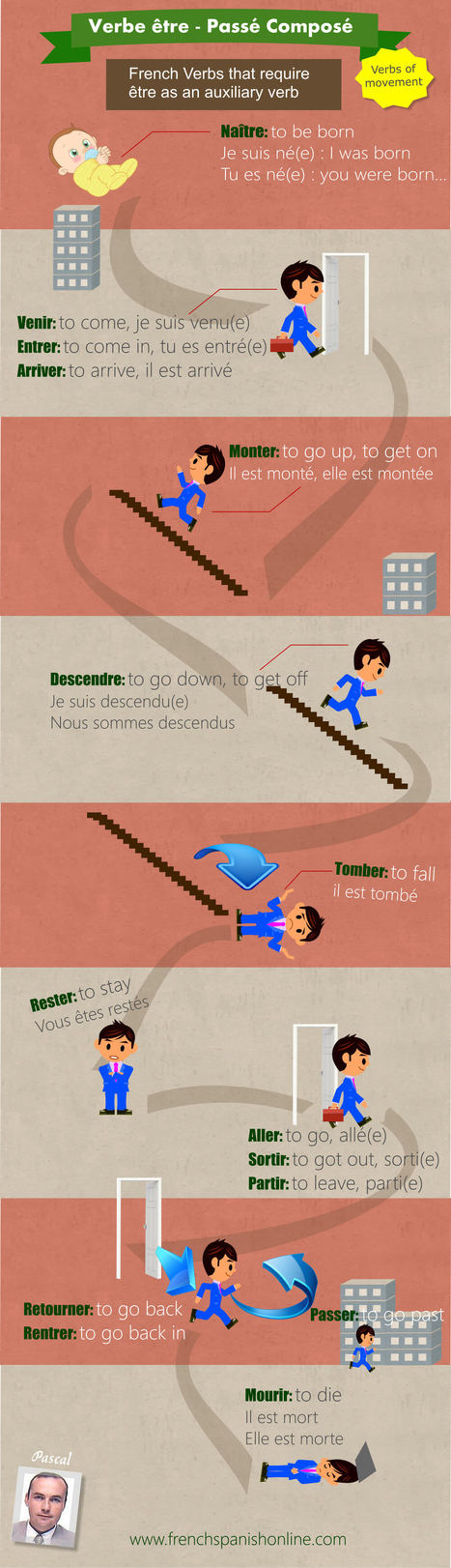 French Passé Composé « Learn French Online Learn French Online | Learn French online | Scoop.it
