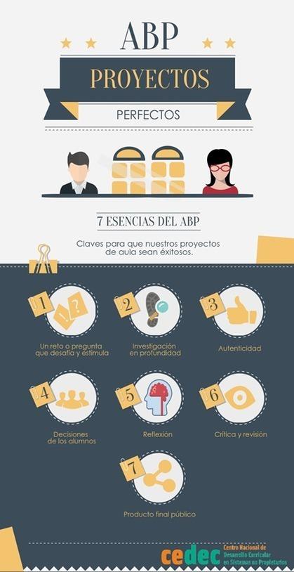 7 elementos esenciales del ABP #infografia│@CeDeC_intef | Educacion, ecologia y TIC | Scoop.it