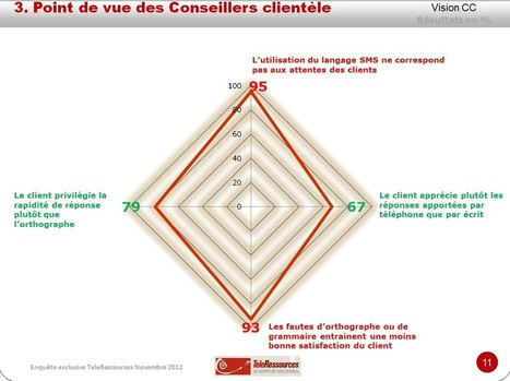 85% des conseillers clientèle avouent des difficultés à l'écrit | RelationClients | Scoop.it