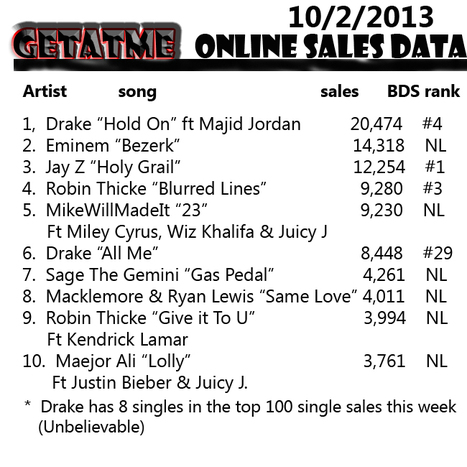 GetAtMe- This weeks sales numbers | GetAtMe | Scoop.it