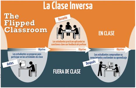 Flipped Learning y el desarrollo del talento en la escuela Javier Tourón | Las TIC en el aula de ELE | Scoop.it
